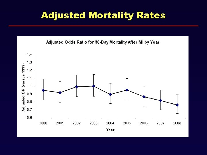 Adjusted Mortality Rates