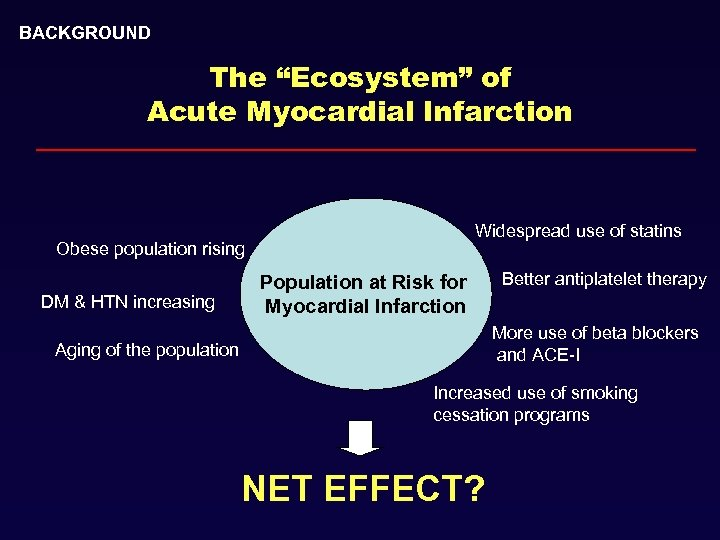 """BACKGROUND The """"Ecosystem"""" of Acute Myocardial Infarction Widespread use of statins Obese population rising"""