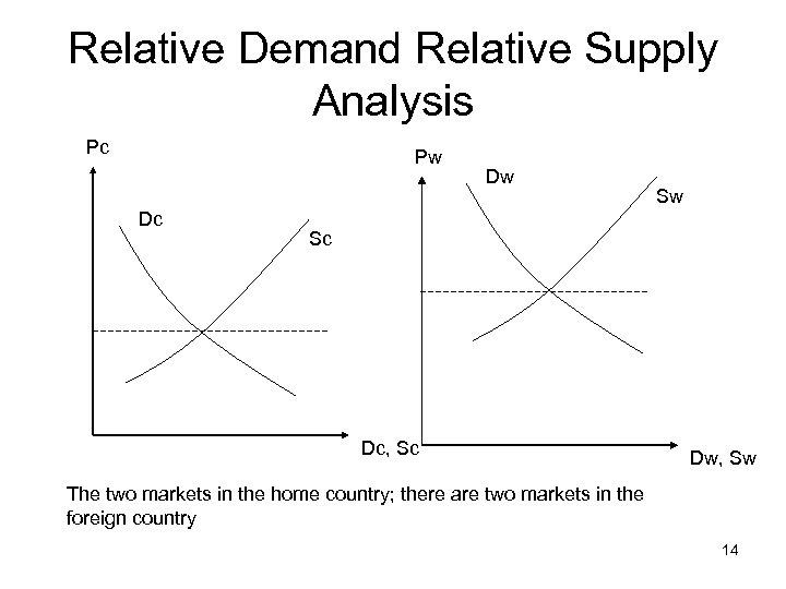 Relative Demand Relative Supply Analysis Pc Pw Dc Dw Sw Sc Dc, Sc Dw,