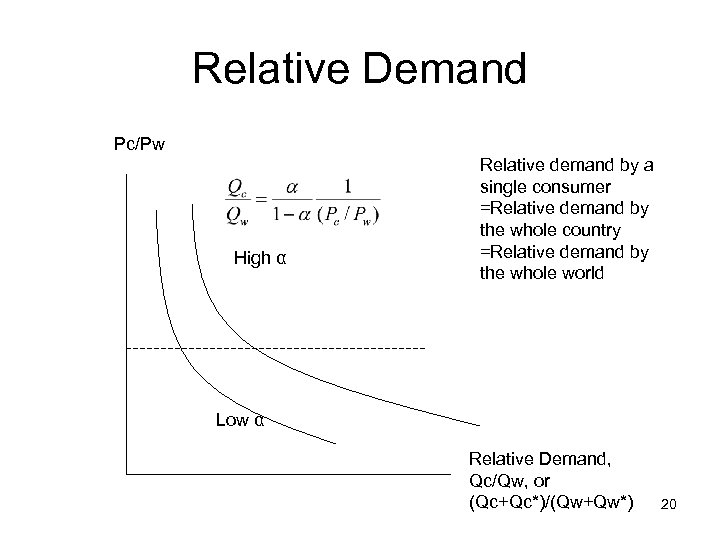Relative Demand Pc/Pw High α Relative demand by a single consumer =Relative demand by