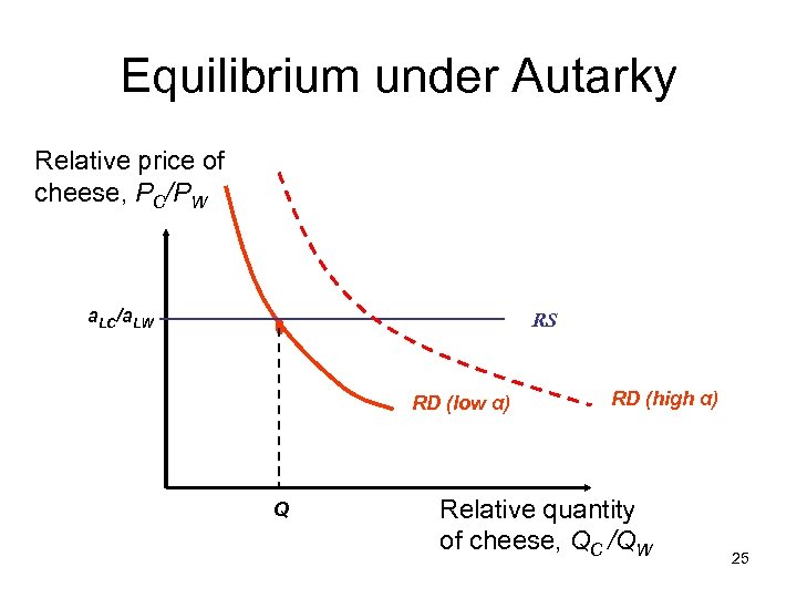 Equilibrium under Autarky Relative price of cheese, PC/PW a. LC/a. LW RS RD (low