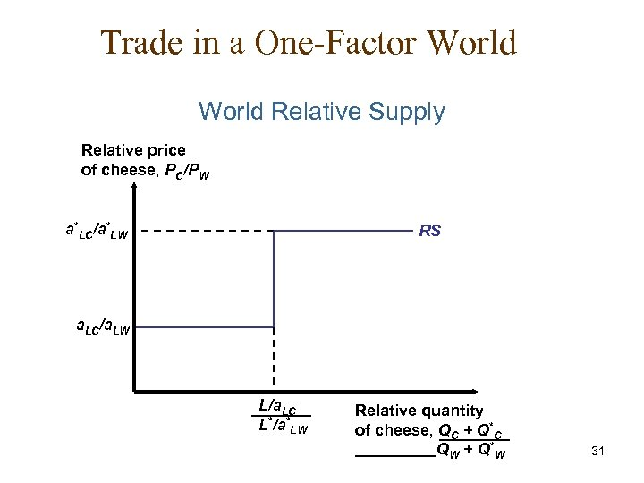 Trade in a One-Factor World Relative Supply Relative price of cheese, PC/PW a*LC/a*LW RS