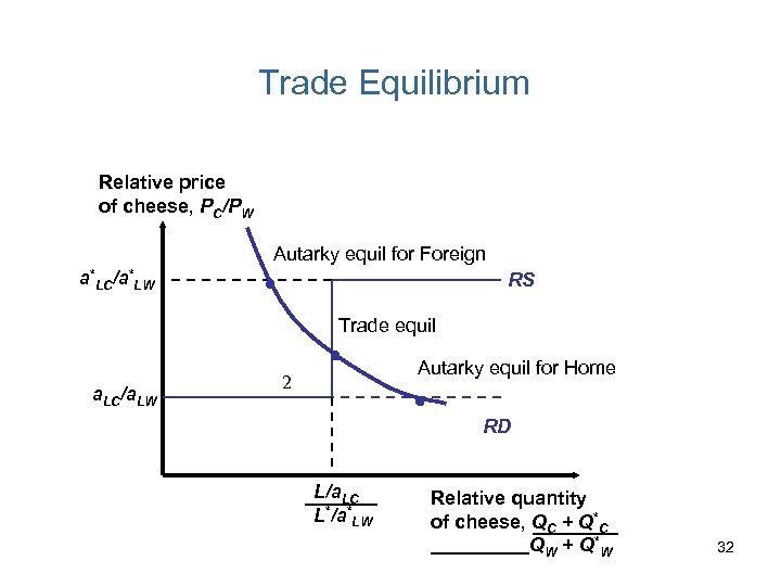 Trade Equilibrium Relative price of cheese, PC/PW Autarky equil for Foreign a*LC/a*LW RS Trade
