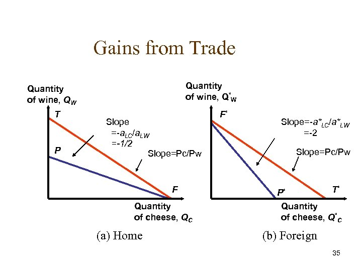 Gains from Trade Quantity of wine, Q*W Quantity of wine, QW T P Slope