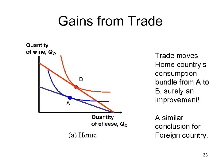 Gains from Trade Quantity of wine, QW Trade moves Home country's consumption bundle from
