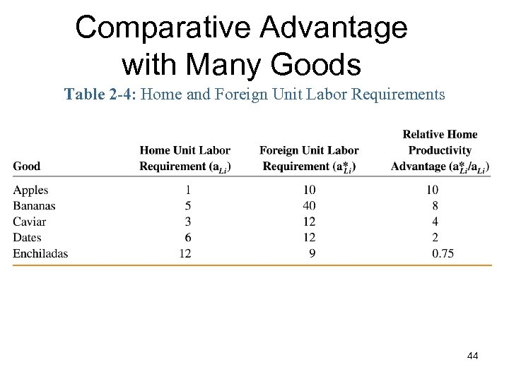 Comparative Advantage with Many Goods Table 2 -4: Home and Foreign Unit Labor Requirements
