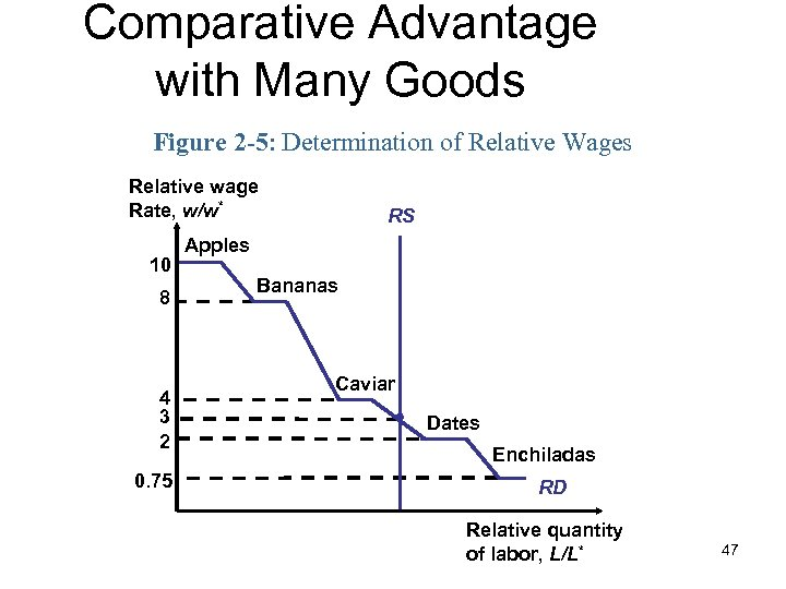 Comparative Advantage with Many Goods Figure 2 -5: Determination of Relative Wages Relative wage