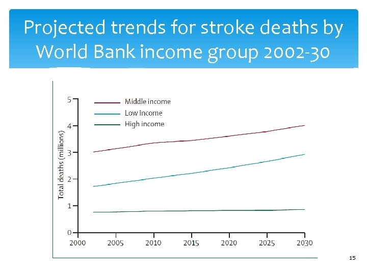 Projected trends for stroke deaths by World Bank income group 2002 -30 15