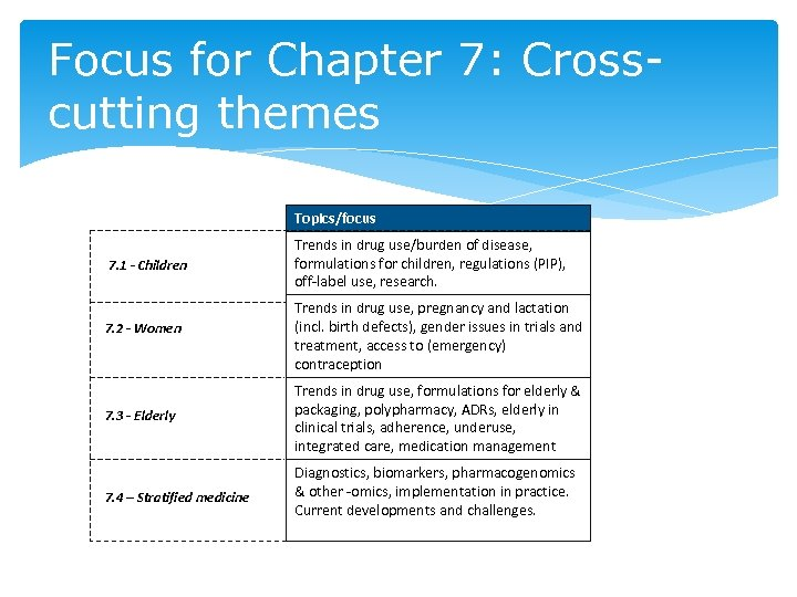 Focus for Chapter 7: Crosscutting themes Topics/focus 7. 1 - Children 7. 2 -