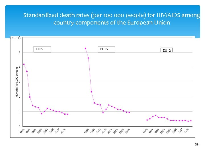 Standardized death rates (per 100 000 people) for HIV/AIDS among country-components of the European