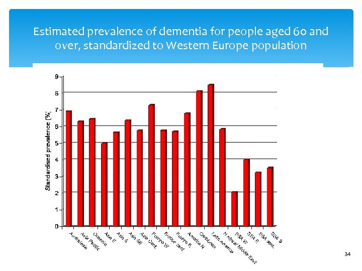 Estimated prevalence of dementia for people aged 60 and over, standardized to Western Europe