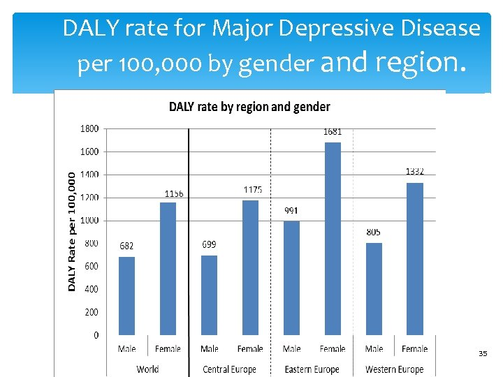 DALY rate for Major Depressive Disease per 100, 000 by gender and region. 35