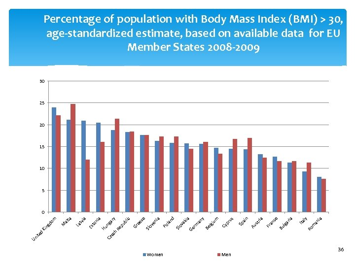 Percentage of population with Body Mass Index (BMI) > 30, age-standardized estimate, based on
