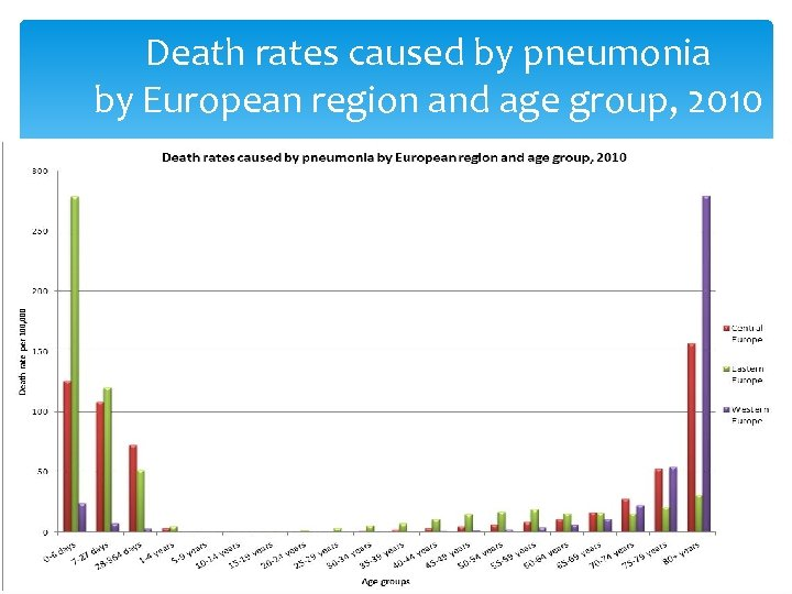 Death rates caused by pneumonia by European region and age group, 2010 38