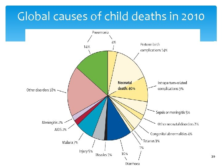 Global causes of child deaths in 2010 39