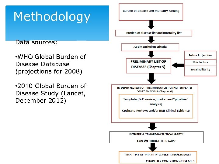 Methodology Data sources: • WHO Global Burden of Disease Database (projections for 2008) •