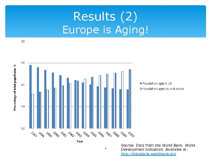 Results (2) Europe is Aging! 9 Source: Data from the World Bank. World Development