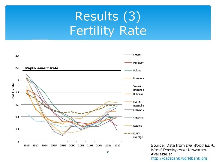 Results (3) Fertility Rate Replacement Rate 10 Source: Data from the World Bank. World