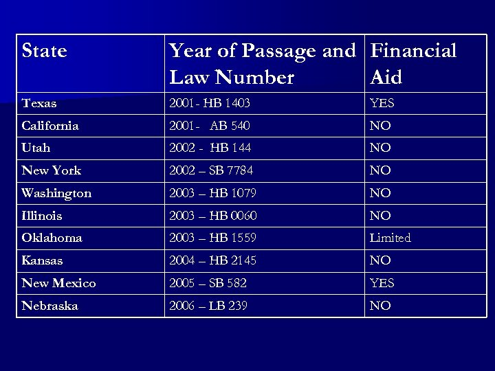 State Year of Passage and Financial Law Number Aid Texas 2001 - HB 1403