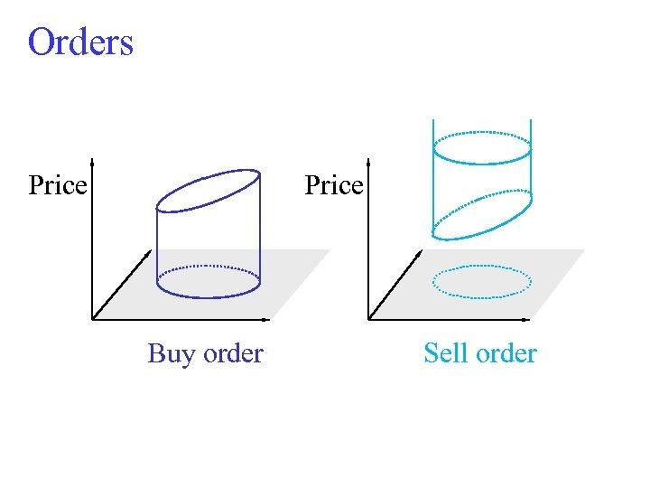 Orders Price Buy order Sell order