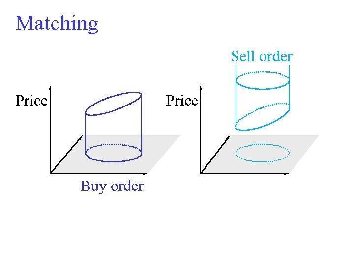 Matching Sell order Price Buy order