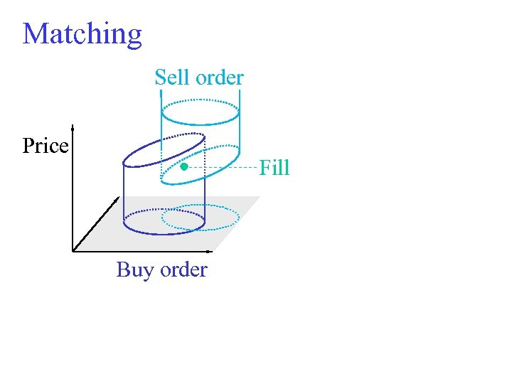 Matching Sell order Price Fill Buy order