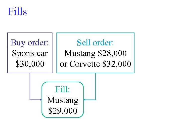 Fills Buy order: Sports car $30, 000 Sell order: Mustang $28, 000 or Corvette
