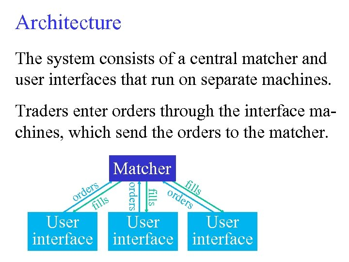 Architecture The system consists of a central matcher and user interfaces that run on
