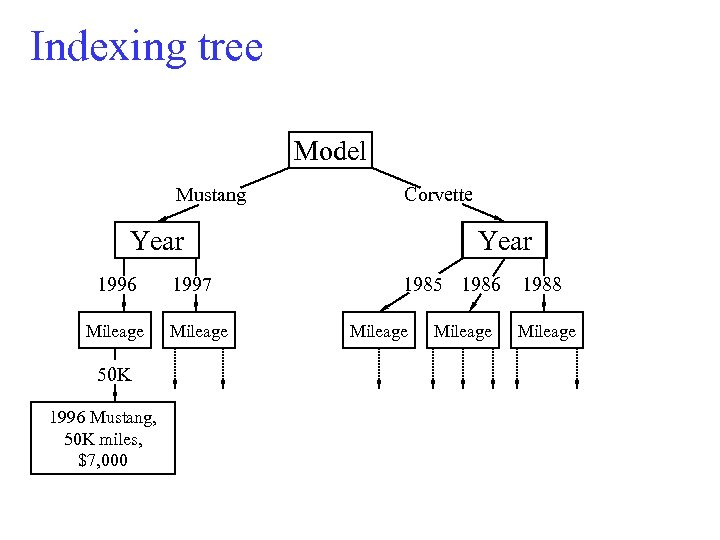 Indexing tree Model Mustang Corvette Year 1996 Mileage 50 K 1996 Mustang, 50 K