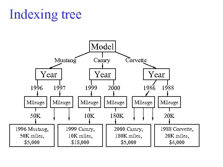 Indexing tree Model Mustang Year 1996 Mileage 50 K 1996 Mustang, 50 K miles,