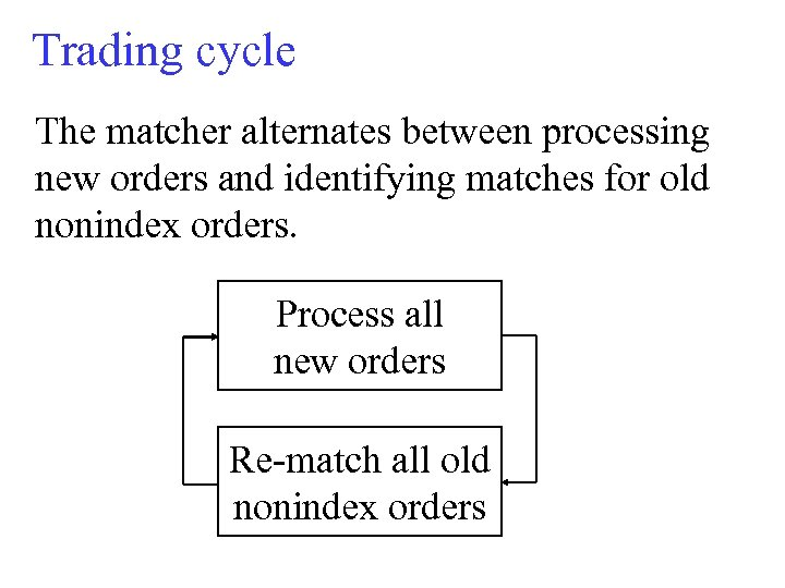 Trading cycle The matcher alternates between processing new orders and identifying matches for old