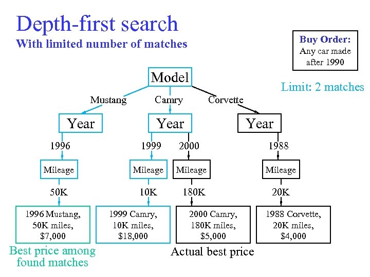 Depth-first search Buy Order: With limited number of matches Any car made after 1990