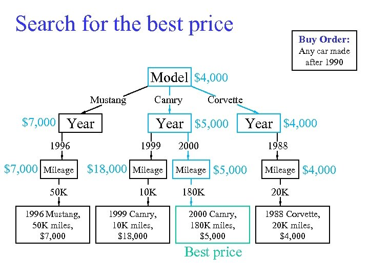 Search for the best price Buy Order: Any car made after 1990 Model $4,