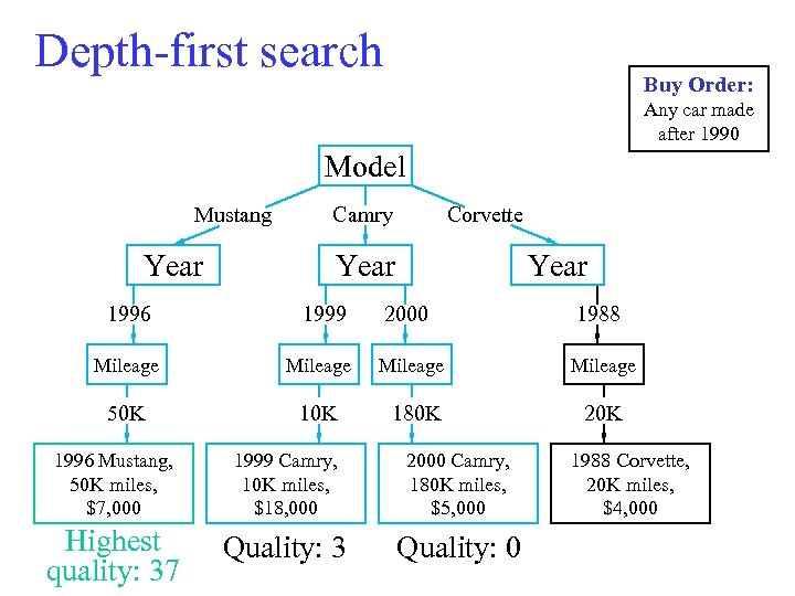 Depth-first search Buy Order: Any car made after 1990 Model Mustang Year Camry Corvette
