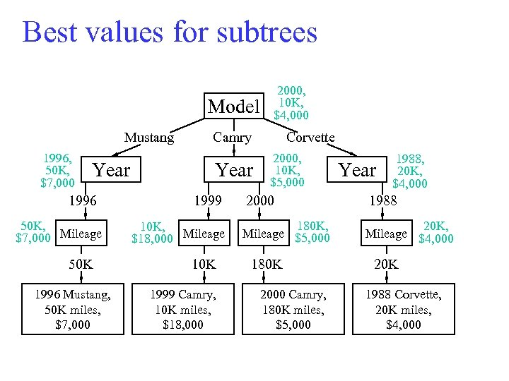 Best values for subtrees Model Mustang 1996, 50 K, $7, 000 Year 1996 50