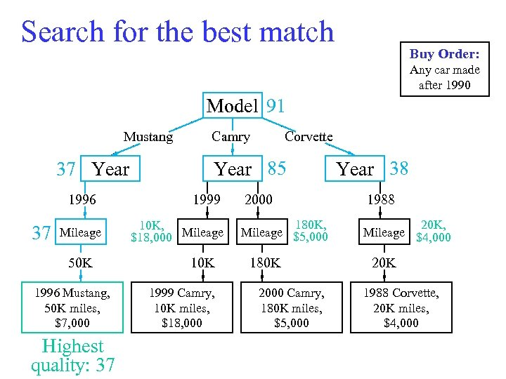 Search for the best match Model Mustang 1996, 50 K, 37 $7, 000 Year