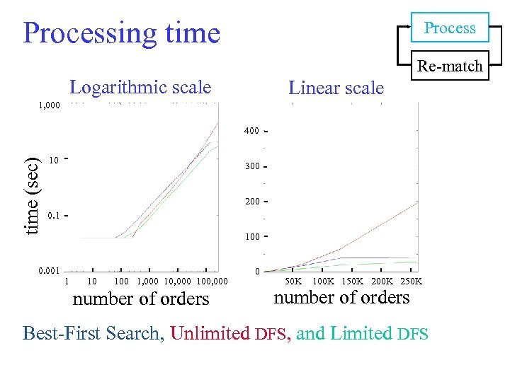 Processing time Process Re-match Logarithmic scale Linear scale 1, 000 time (sec) 400 10