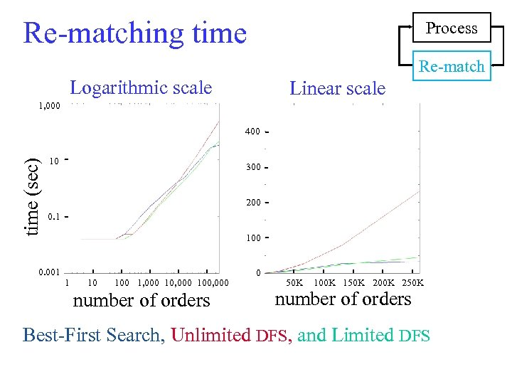 Re-matching time Process Re-match Logarithmic scale Linear scale 1, 000 time (sec) 400 10