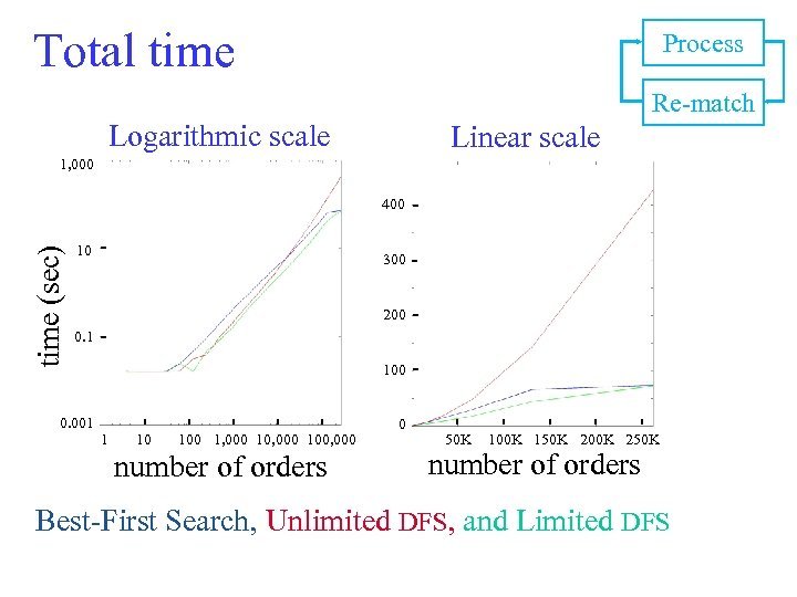 Total time Process Re-match Logarithmic scale Linear scale 1, 000 time (sec) 400 10