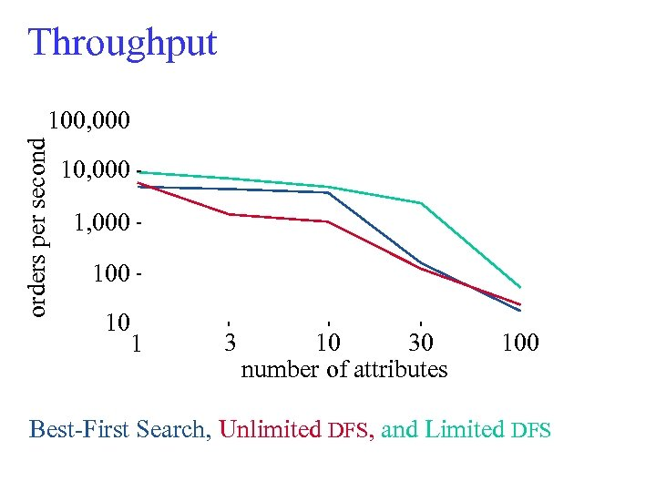 Throughput orders per second 100, 000 1, 000 10 1 3 30 10 number