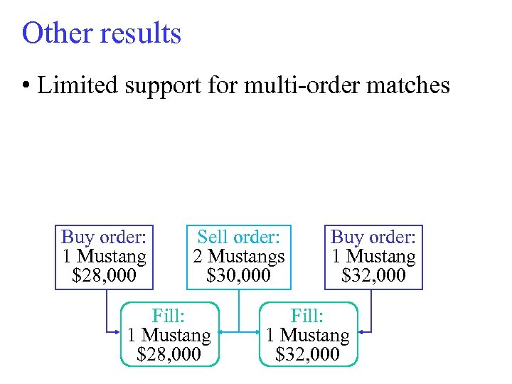 Other results • Limited support for multi-order matches Buy order: 1 Mustang $28, 000