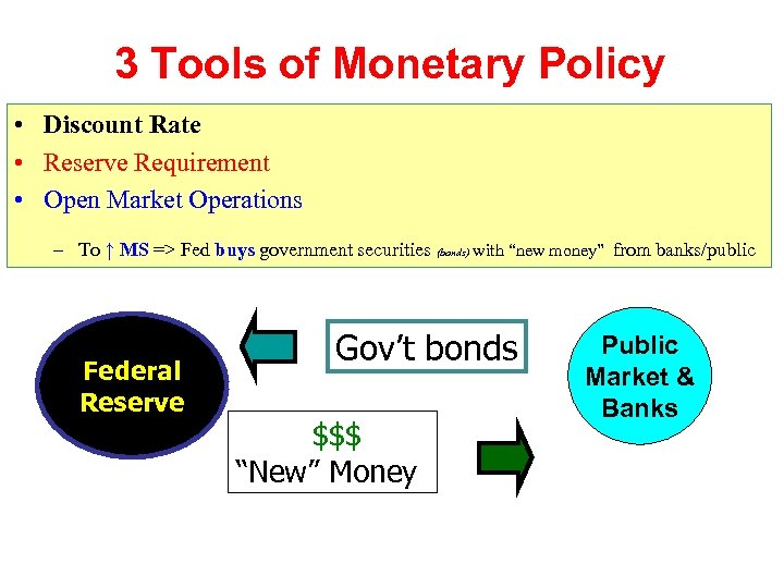 3 Tools of Monetary Policy • Discount Rate • Reserve Requirement • Open Market