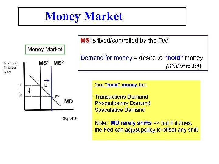 Money Market MS is fixed/controlled by the Fed Demand for money = desire to