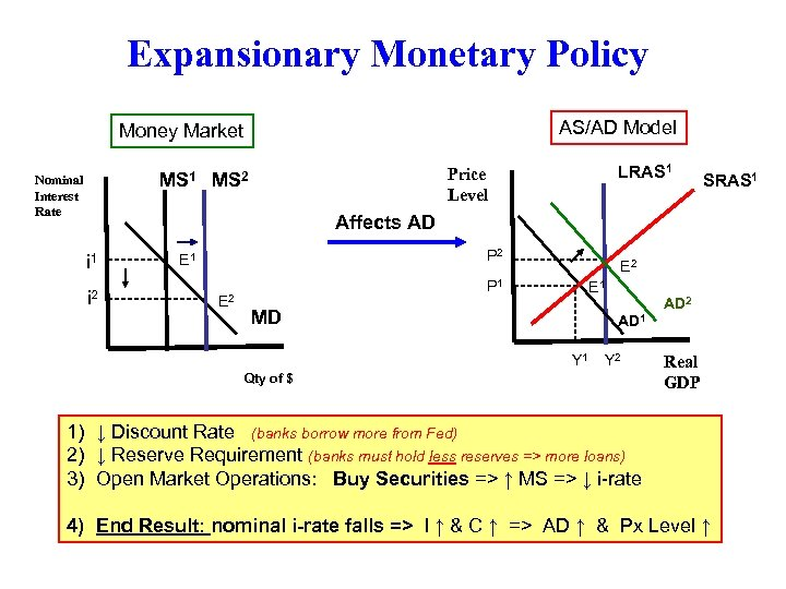Expansionary Monetary Policy AS/AD Model Money Market LRAS 1 Price Level MS 1 MS