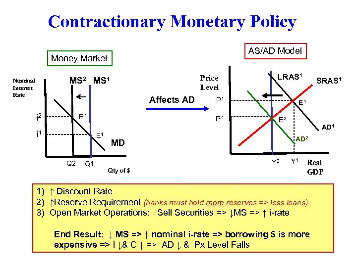 Contractionary Monetary Policy AS/AD Model Money Market Nominal Interest Rate Affects AD i 1