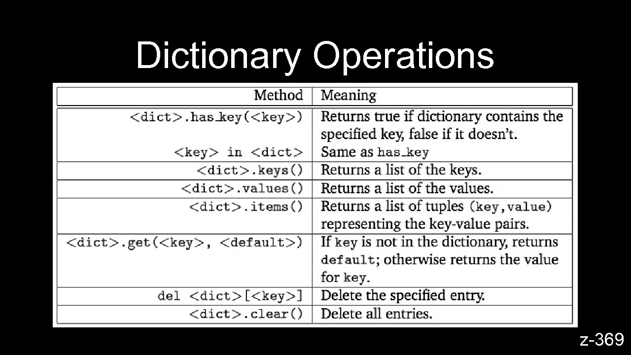 Dictionary Operations z-369