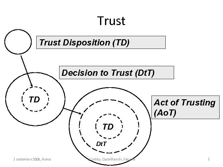 Trust Disposition (TD) Decision to Trust (Dt. T) TD Act of Trusting (Ao. T)