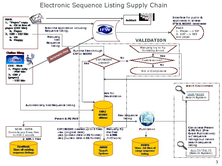 Electronic Sequence Listing Supply Chain Interface for public & applicants to access IFW &