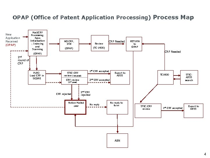 OPAP (Office of Patent Application Processing) Process Map New Application Received (OPAP) Mail/CRF Processing;
