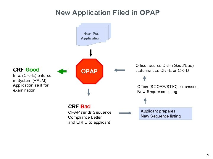 New Application Filed in OPAP New Pat. Application CRF Good Info. (CRFE) entered in